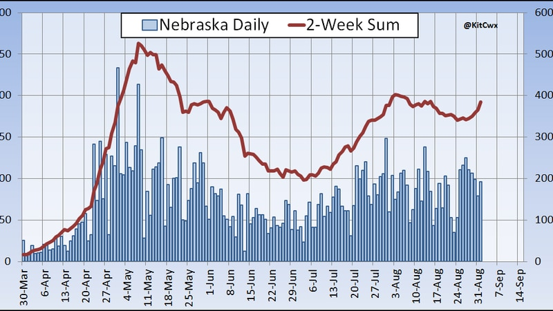 Early August, Nebraska saw a decreasing trend of recent cases, changing to a quick growth rate...
