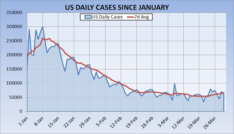 Daily cases of COVID-19 have decreased dramatically from January to March, but have begun to...