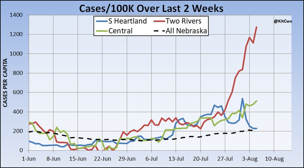A perspective of the recent sharp increase of case counts in the Two Rivers Public Health Department area.