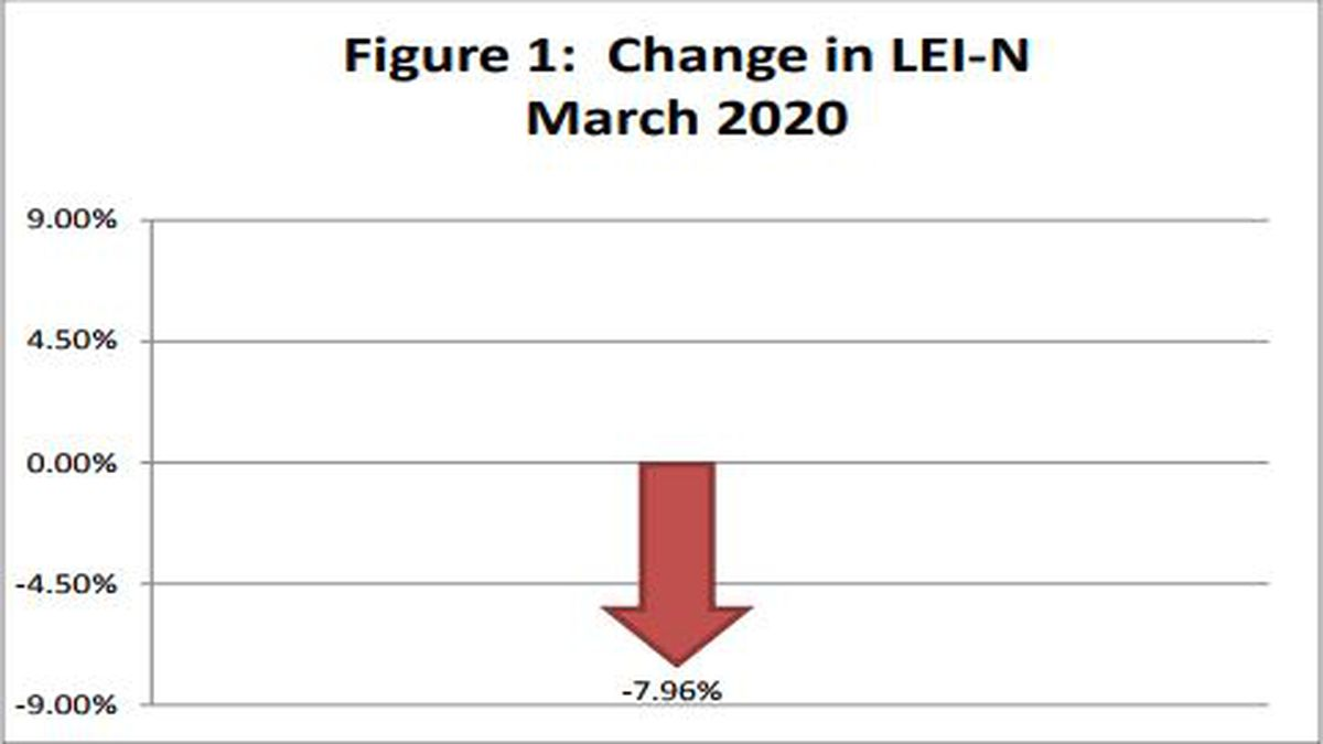 Figure from UNL College of Business, Bureau of Business Research, showing the change in the Leading Economic Indicator - Nebraska.