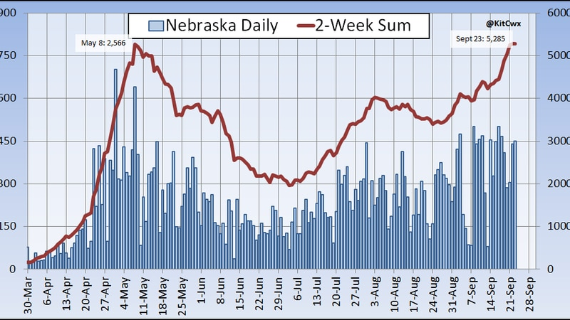 Nebraska sets a new record for most cases reported in a 14-day period.
