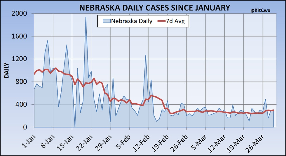 Daily new cases and a 7-day average for Nebraska since the start of the year. A decreasing...