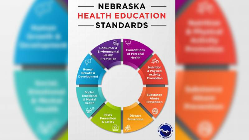 The Nebraska Department of Education has released draft two for the proposed health education...