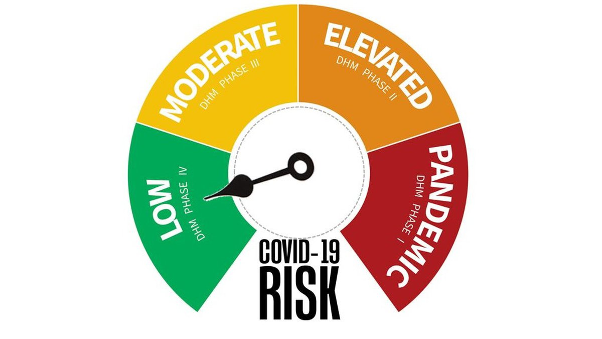 Kearney Public Schools is going green for its COVID-19 Risk Dial, starting Monday.