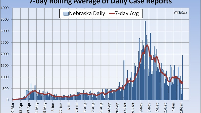 Mid November set many records for COVID-19 cases, but recent trends show decaying case rates.