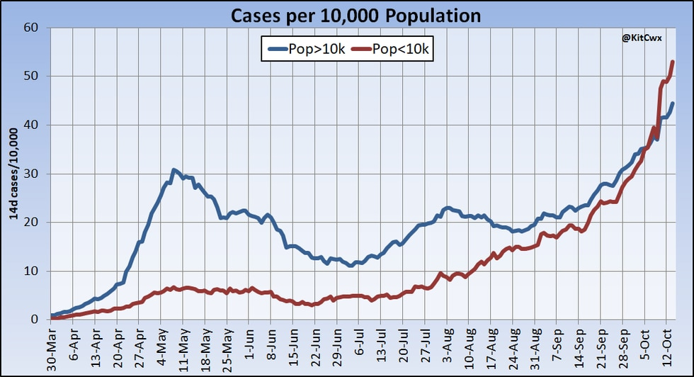 Smaller population counties, when combined together, exhibit a rapidly increasing rate of  recent cases reported in the previous 14 days.