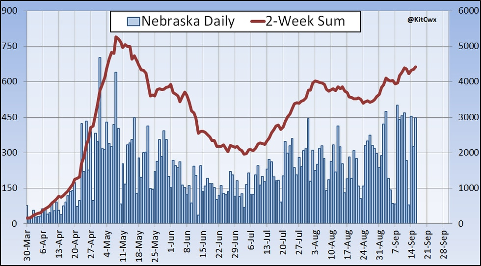 A recent increase of cases in Nebraska is putting us closer to counts we last saw in April and May at the beginning of the pandemic.