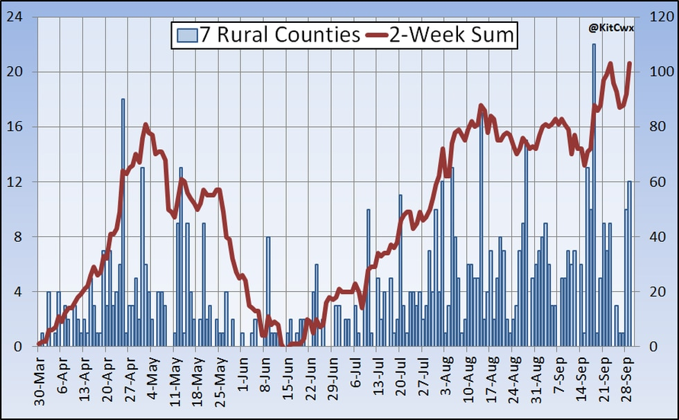 7 rural counties which are near the Tri-Cities show a similar trend of case growth.