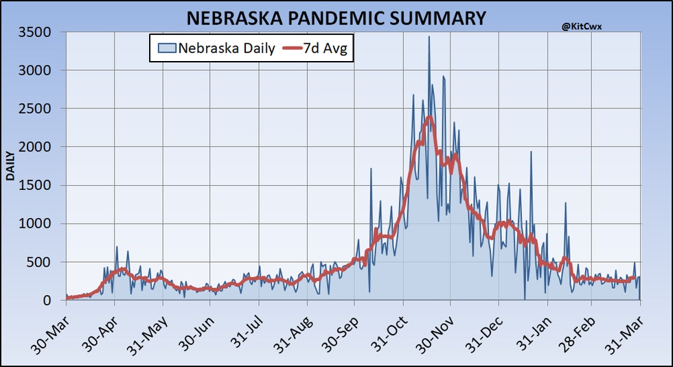 A daily and 7-day average representation of the cases of COVID-19 in Nebraska since we began...