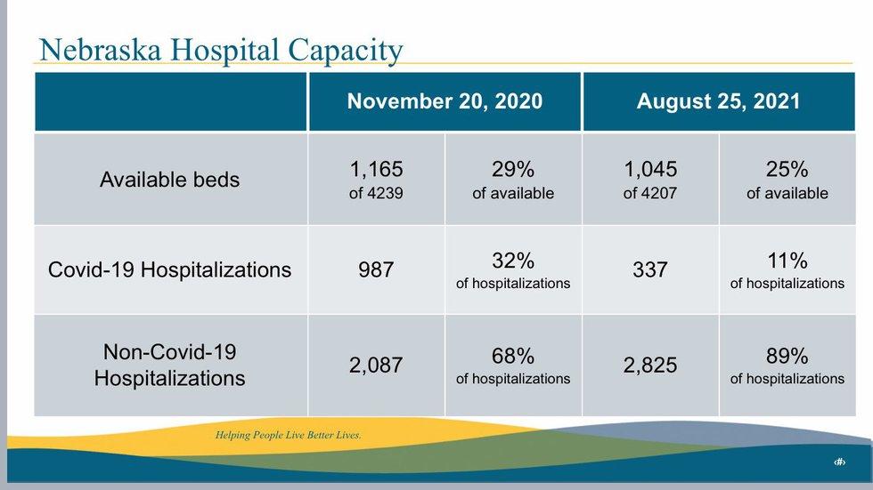 Nebraska Hospital Capacity